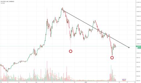 BTCUSD: Crypto Market Cap bottoms just under $420 Billion