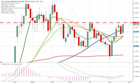 US10Y:  Triple Bottom Bullish Divergence in US10 Yields, Sell Stocks...