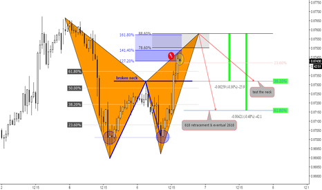 EURGBP: (45) Dbl bottom / broken neck / Bat at 88 / target neck / 2618