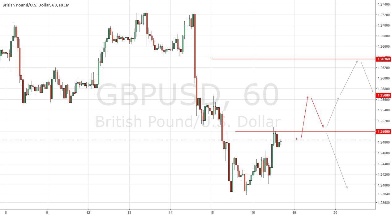 GBPUSD Institutional Short Setup
