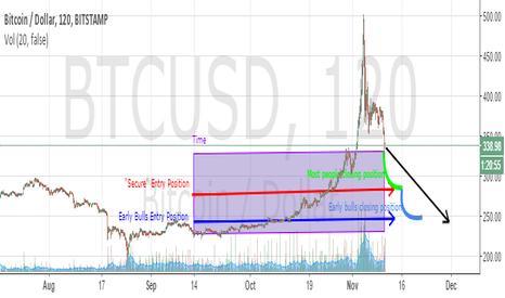 BTCUSD: Expect Mid $200, Followed by Bear Market