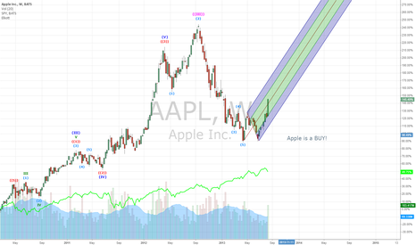 AAPL: Apple is a BUY!