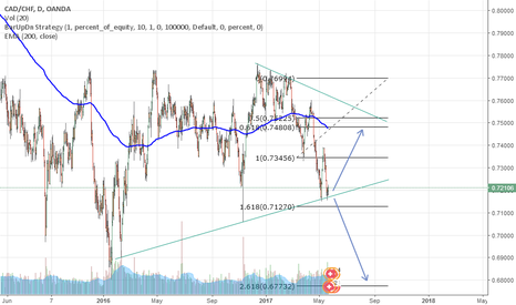 CADCHF: CAD/CHF Analysis in D1