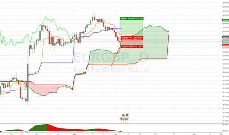EURGBP: DAILY MICRO DIVERGENCE EURGBP