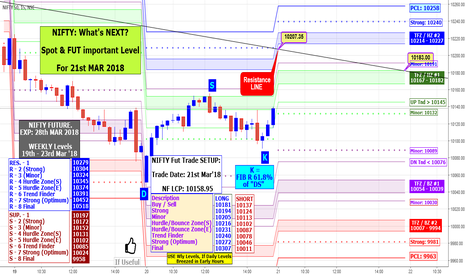 NIFTY: NIFTY: What's NEXT? Spot & FUT important Level For 21st MAR 2018