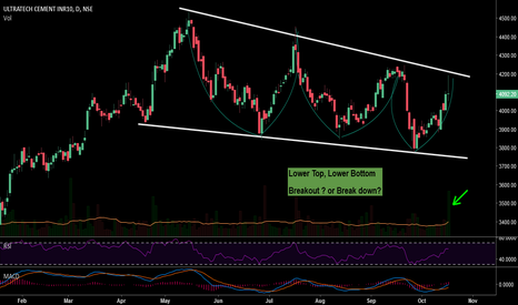 ULTRACEMCO: DOW vs Channel in Ultra Cement