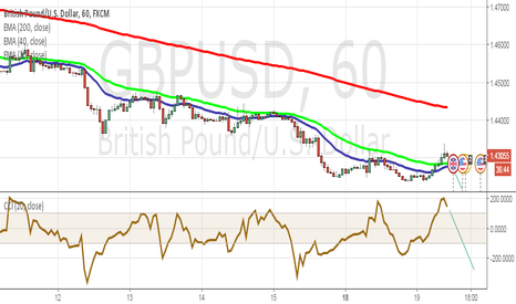GBPUSD: Is it safe to SELL GBPUSD now or not?