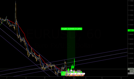 EURUSD: buy limit to eu