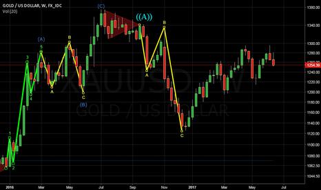 XAUUSD: Gold/USD WK