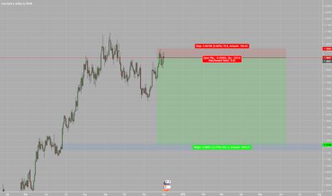 EURUSD: Fibre short