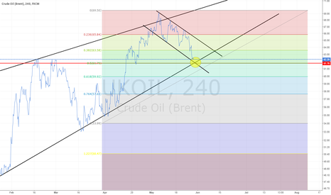 UKOIL: UKOIL Critical Area to Long or Short