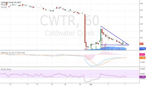 CWTR: Looks like it wants to bounce again!