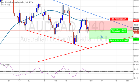 AUDCAD: 4h - AUDCAD - BEARISH IDEA