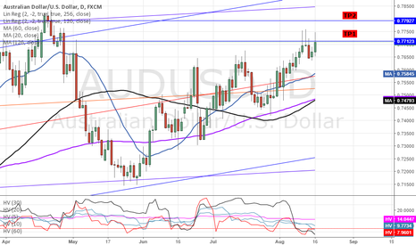 AUDUSD: DXY/ USD: LONG AUDUSD 0.78TP - FOMC DUDLEY SPEECH HIGHLIGHTS