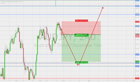 AUDJPY: A Clear AUD JPY Short position