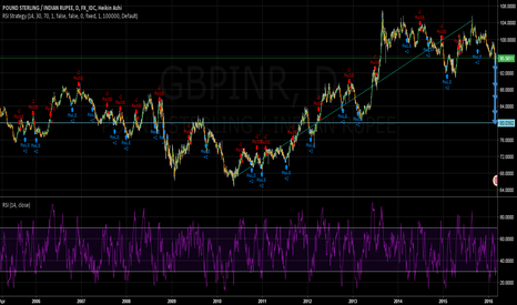 GBPINR: BEARISH VIEW ON GBP IN GBP/INR CURRENCY PAIR