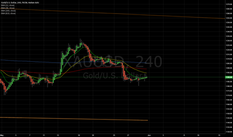 XAUUSD: Our view on the Gold(don't touch)