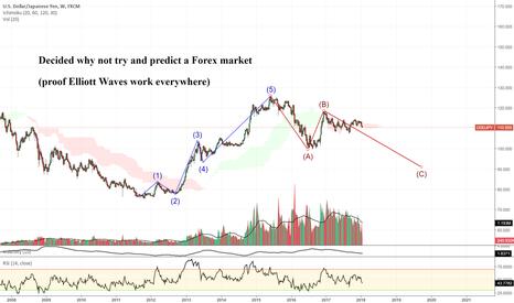 USDJPY: Forex Elliott Wave predictions