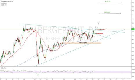 BERGEPAINT: BERGER PAINT may add some green colour in our account.....