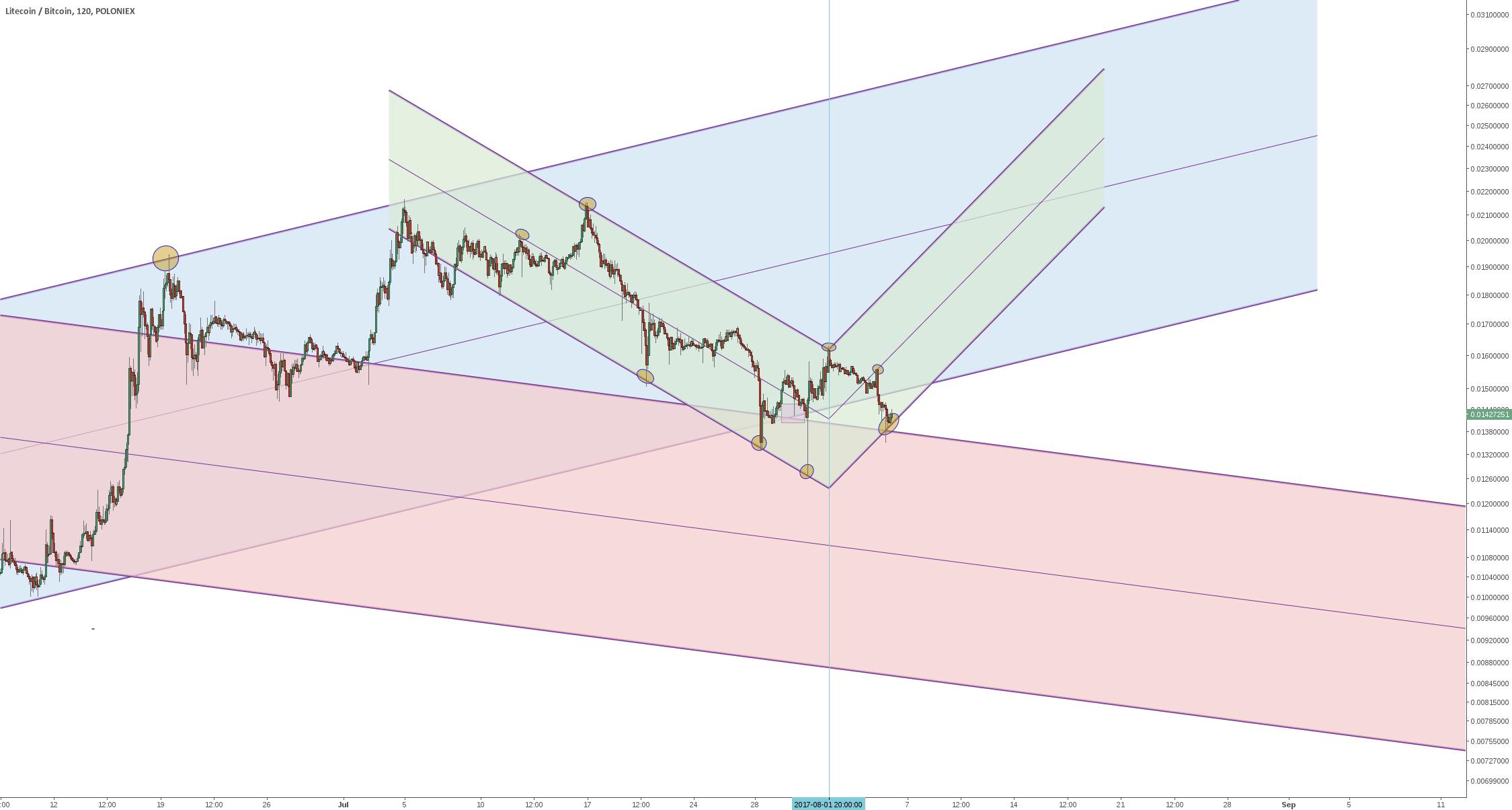 Lite/Bitcoin - a possible future trend channel