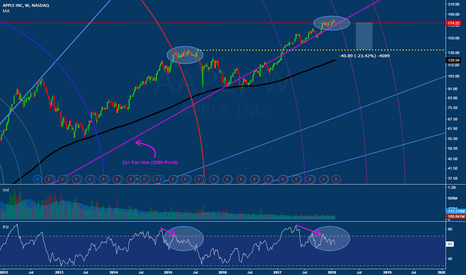 AAPL: AAPL Earnings will dictate this next move