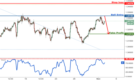 GBPUSD: GBPUSD testing major resistance, prepare to sell
