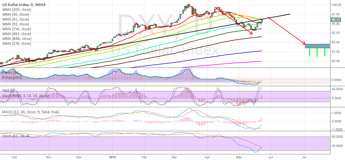 weekly USD is going deep..need a new contracts before next RALLY