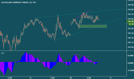 DXY: Divergence on DXY