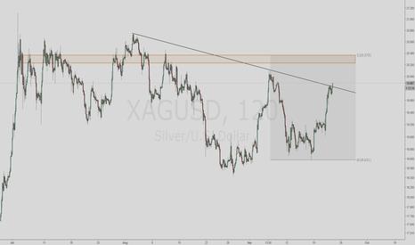 XAGUSD: Silver Breakout Going Long