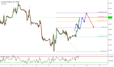 USOIL: crude may play three top pattern