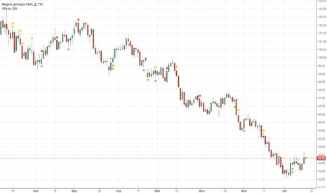 DXY: Покупаю фьючерсы на U.S. Dollar Index (DXY)-ICE Futures U.S.