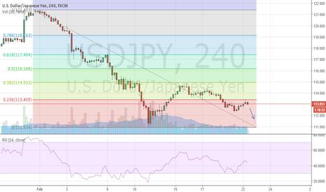 USDJPY: USD/JPY dropping off 23.6% fib line