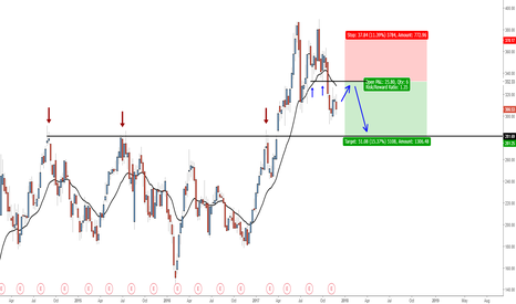 TSLA: Tesla, sell at minor resistance, target at major support