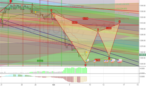 XAUUSD: for next week