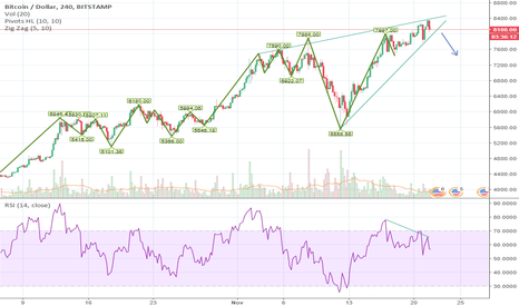 BTCUSD: pullback coming for btcusd?