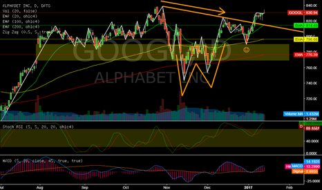 GOOGL: GOOGL @ daily @ new alltime highs only a quest of time ?