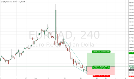 EURCAD: EURCAD wedge break out