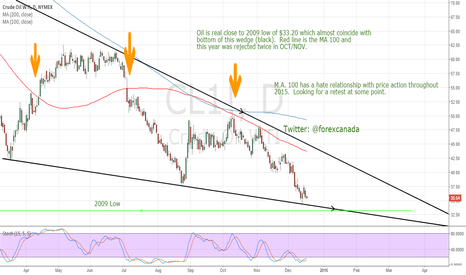 CL1!: Oil close to 2009 low