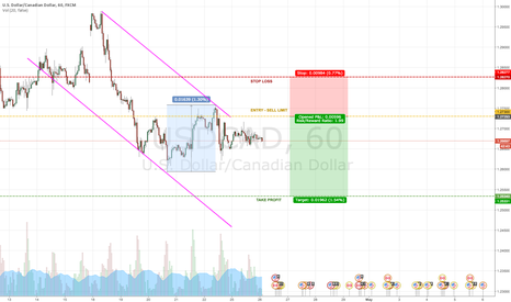 USDCAD: TREND CHANGER - USDCAD