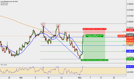EURGBP: Short opportunity now