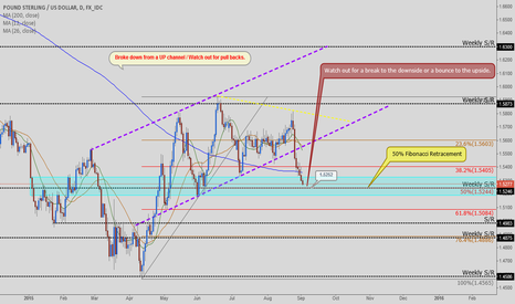 GBPUSD: GBP/USD - Daily Setup / Price action