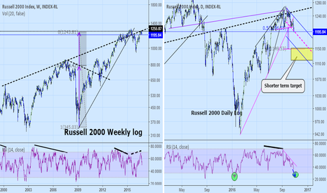 IUX: Weekly and daily Russell 2000:  Update with near term target.