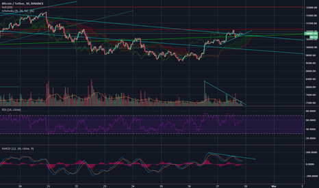 BTCUSDT: what this show us?....a breakout to up?...or breakout to down?