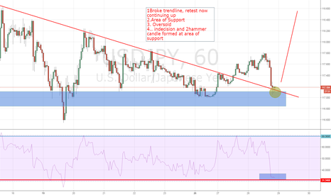 USDJPY: Simple long trend continuation trade
