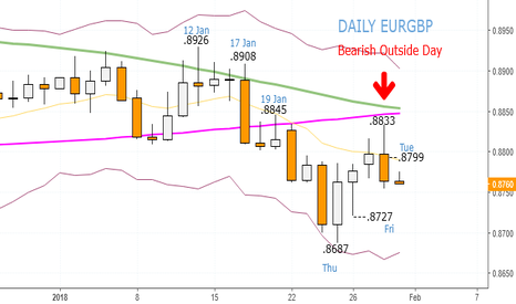 EURGBP: EURGBP - Sell at .8770 and .8788, Stop .8812. Wednesday