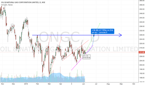 ONGC: ONGC 228 by June Expiry