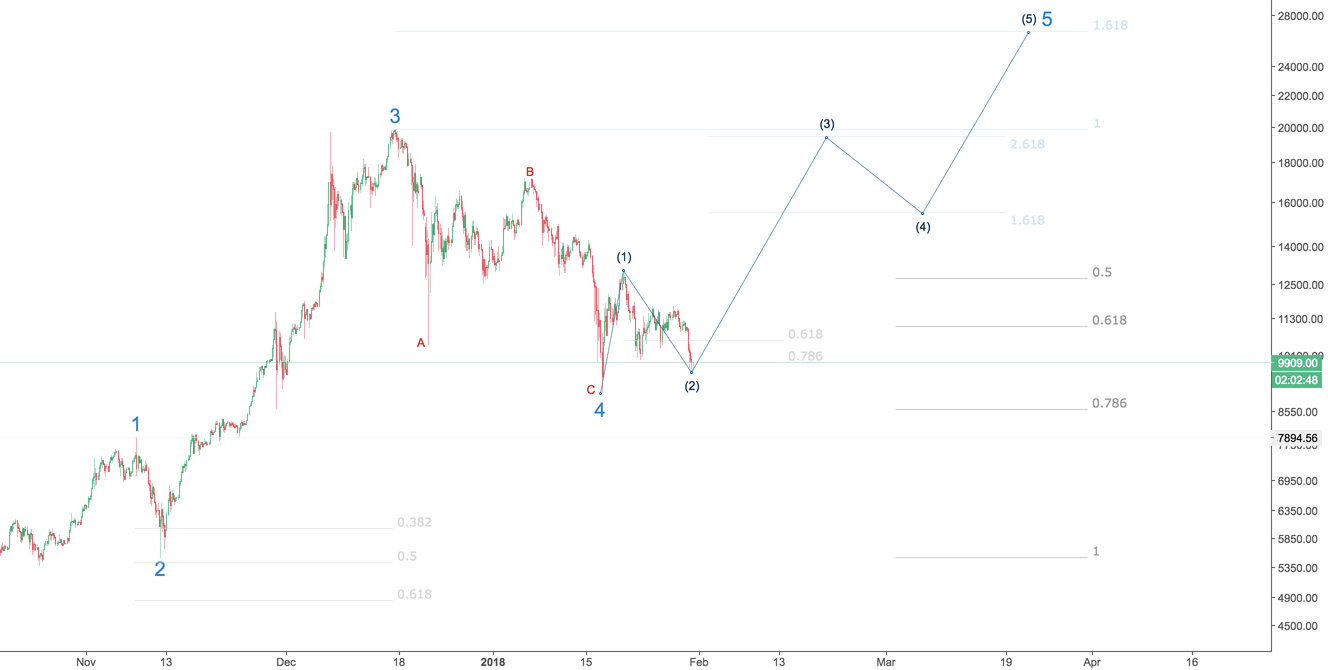 BTC - Is the bottom in?