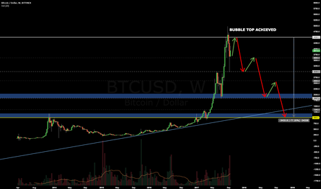 BTCUSD: This Is The End