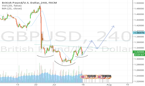 GBPUSD: possible head and shoulders bottoming pattern on gbpusd 240