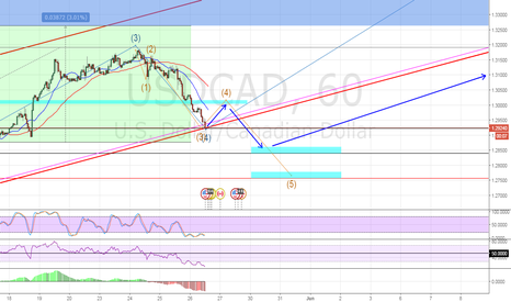 USDCAD: USDCAD POSSIBLE NEXT MOVE